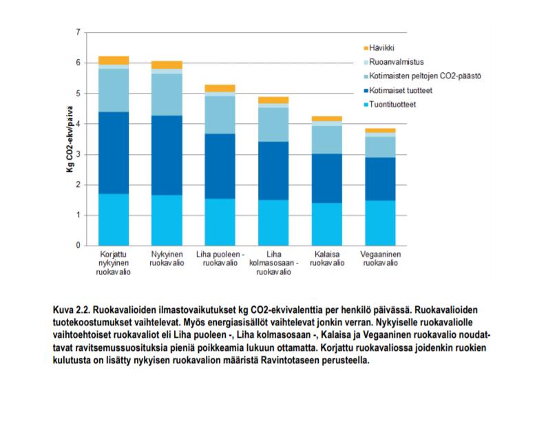 Ruokaminimin graafi ruokavalion ilmastovaikutuksista. Nykyisessä ruokavaliossa hävikin osuus on noin neljä prosenttia ilmastovaikutuksesta. Ruokavaliota  muuttamalla myös hävikin osuus hieman pienenisi, mutta merkityksellisintä on se, mitä syödään.